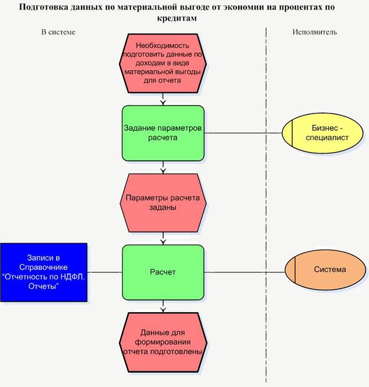 Блок-схема порядка расчета матвыгоды