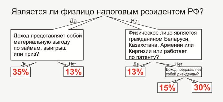 Процентные ставки для резидентов и нерезидентов РФ